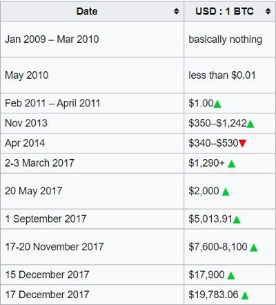 Bila Dan Bagaimana Melabur Dalam Bitcoin