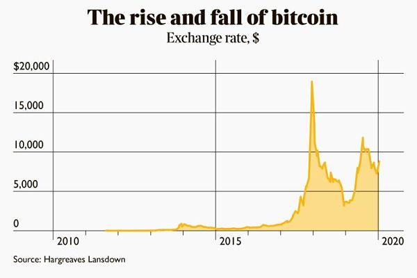 Patutkah Anda Melabur Dalam Bitcoin?