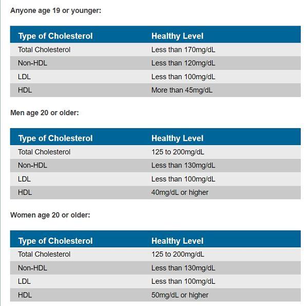 Tahap Kolesterol: Apa yang Perlu Anda Ketahui